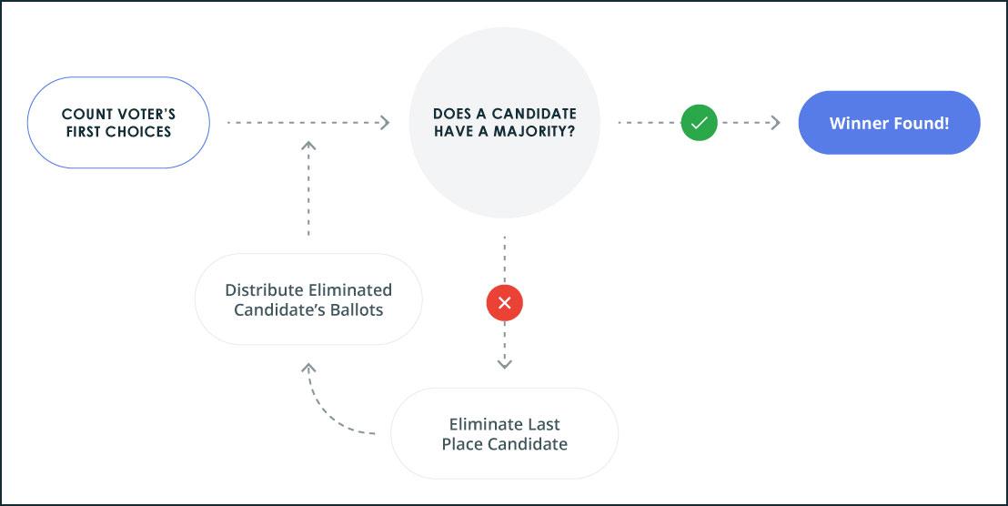 Preferential Voting Diagram