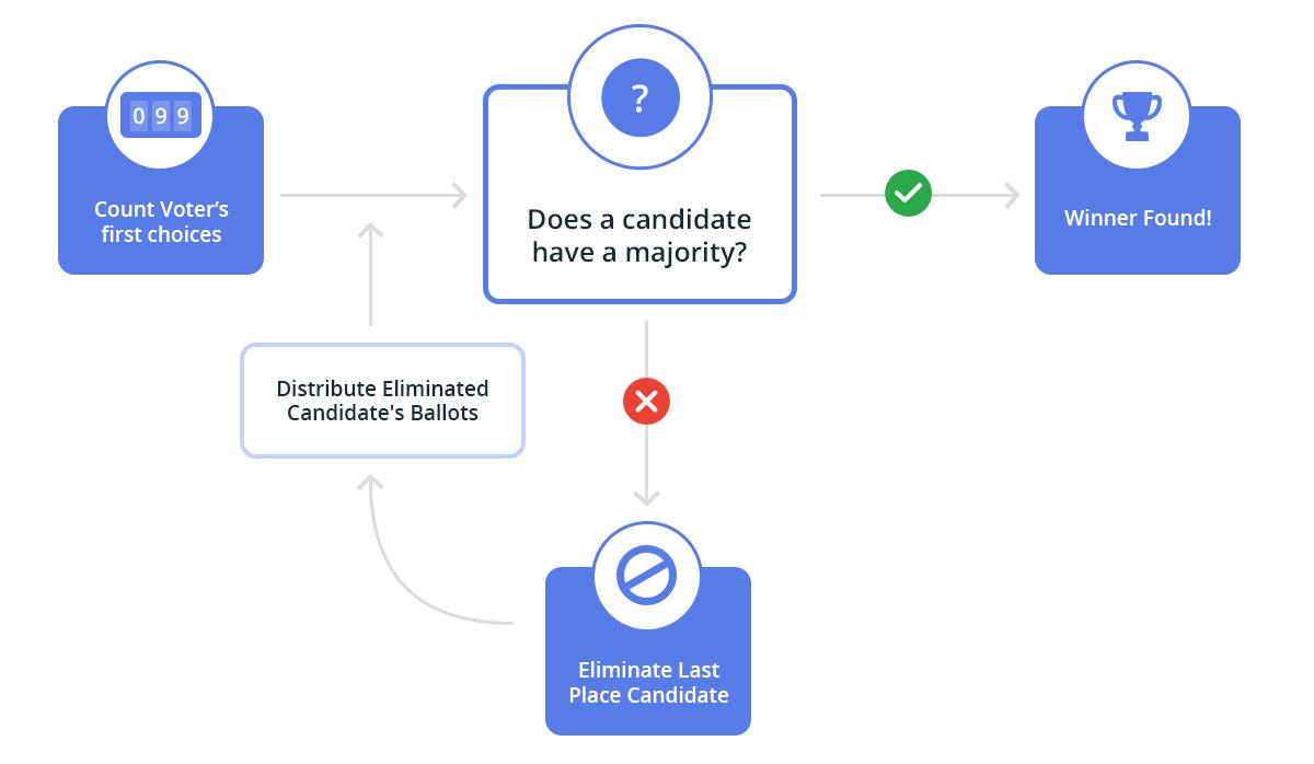 preferential voting desktop