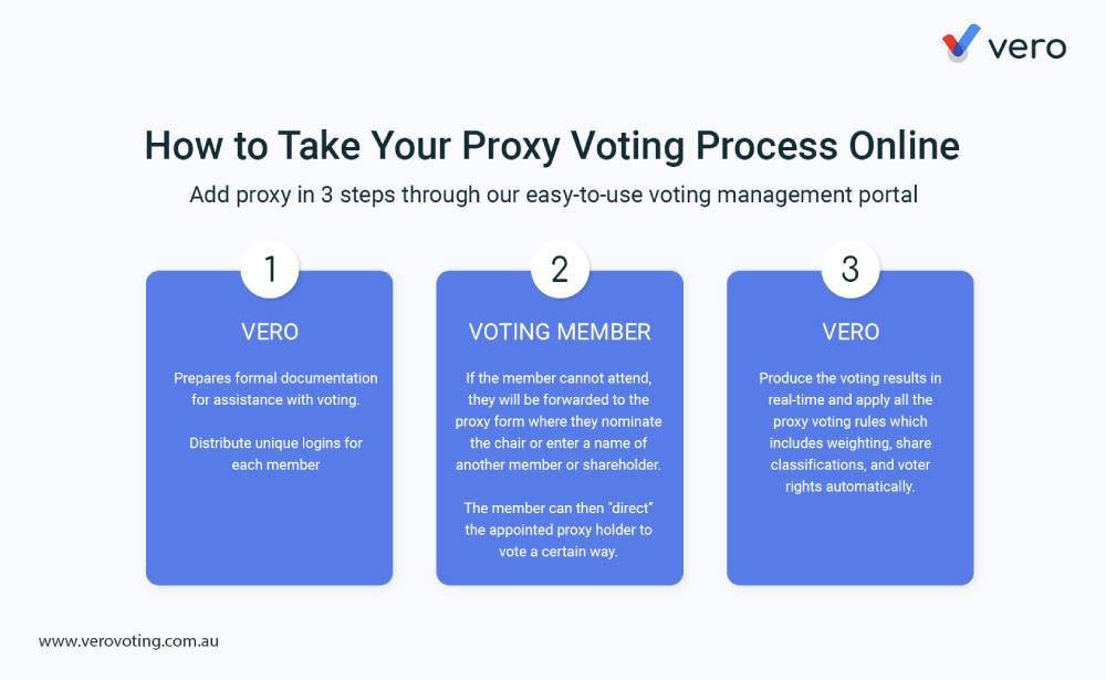 proxy-voting-process-vero